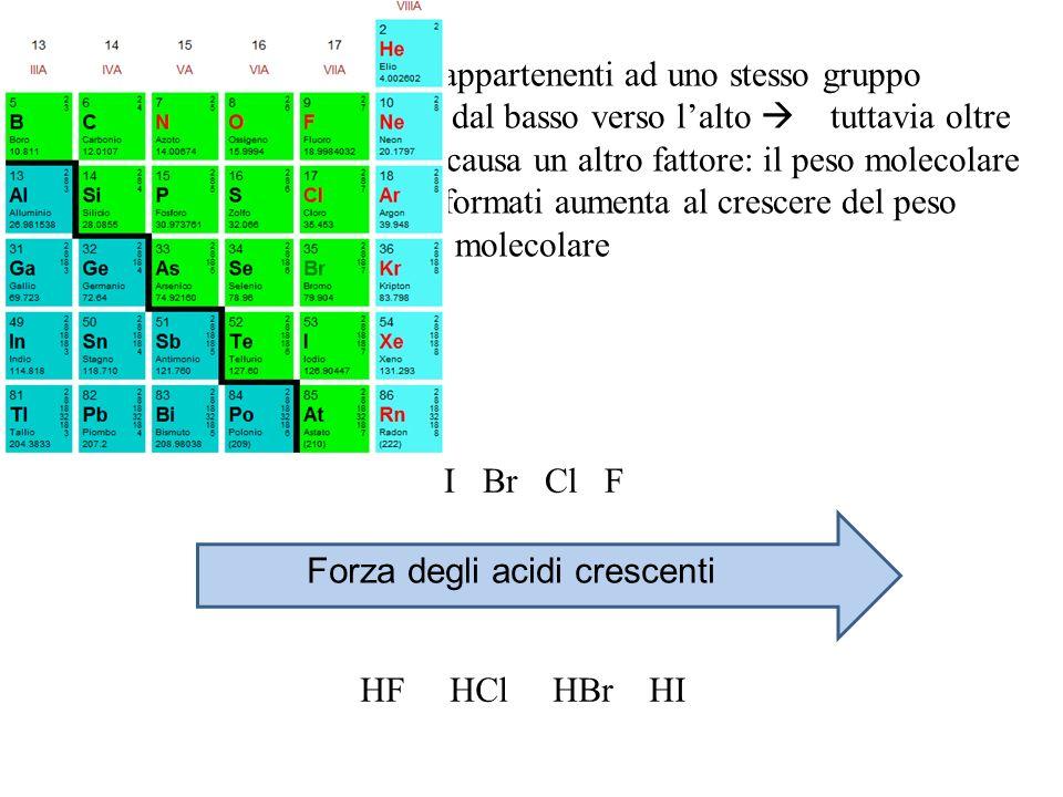 Nel caso di elementi appartenenti ad uno stesso gruppo lelettronegatività aumenta dal basso verso lalto tuttavia oltre allelettronegatività entra in causa un altro fattore: il peso molecolare lacidità dei composti formati aumenta al crescere del peso molecolare I Br Cl F HF HCl HBr HI Forza degli acidi crescenti