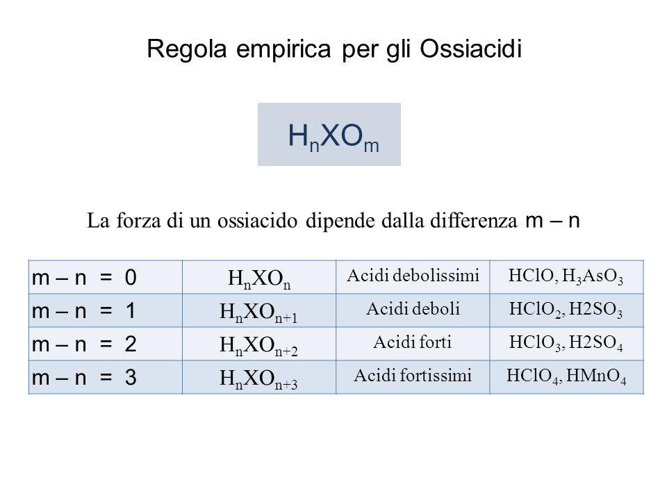 Regola empirica per gli Ossiacidi H n XO m La forza di un ossiacido dipende dalla differenza m – n m – n = 0 H n XO n Acidi debolissimiHClO, H 3 AsO 3 m – n = 1 H n XO n+1 Acidi deboliHClO 2, H2SO 3 m – n = 2 H n XO n+2 Acidi fortiHClO 3, H2SO 4 m – n = 3 H n XO n+3 Acidi fortissimiHClO 4, HMnO 4