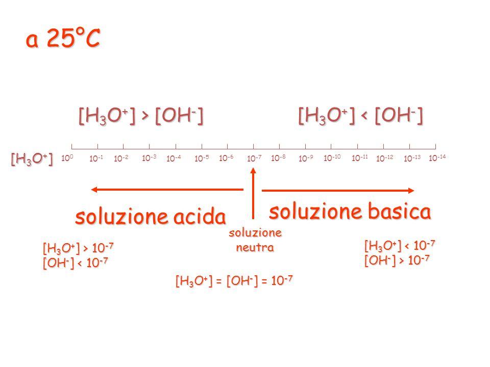 a 25°C [H 3 O + ] > [OH - ] [H 3 O + ] < [OH - ] 10 0 10 -2 10 -4 10 -6 10 -1 10 -3 10 -5 10 -7 10 -8 10 -10 10 -12 10 -14 10 -9 10 -11 10 -13 [H 3 O + ] soluzione acida [H 3 O + ] > 10 -7 [OH - ] < 10 -7 soluzione basica [H 3 O + ] < 10 -7 [OH - ] > 10 -7 soluzioneneutra [H 3 O + ] = [OH - ] = 10 -7
