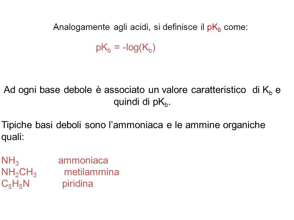 Ad ogni base debole è associato un valore caratteristico di K b e quindi di pK b.