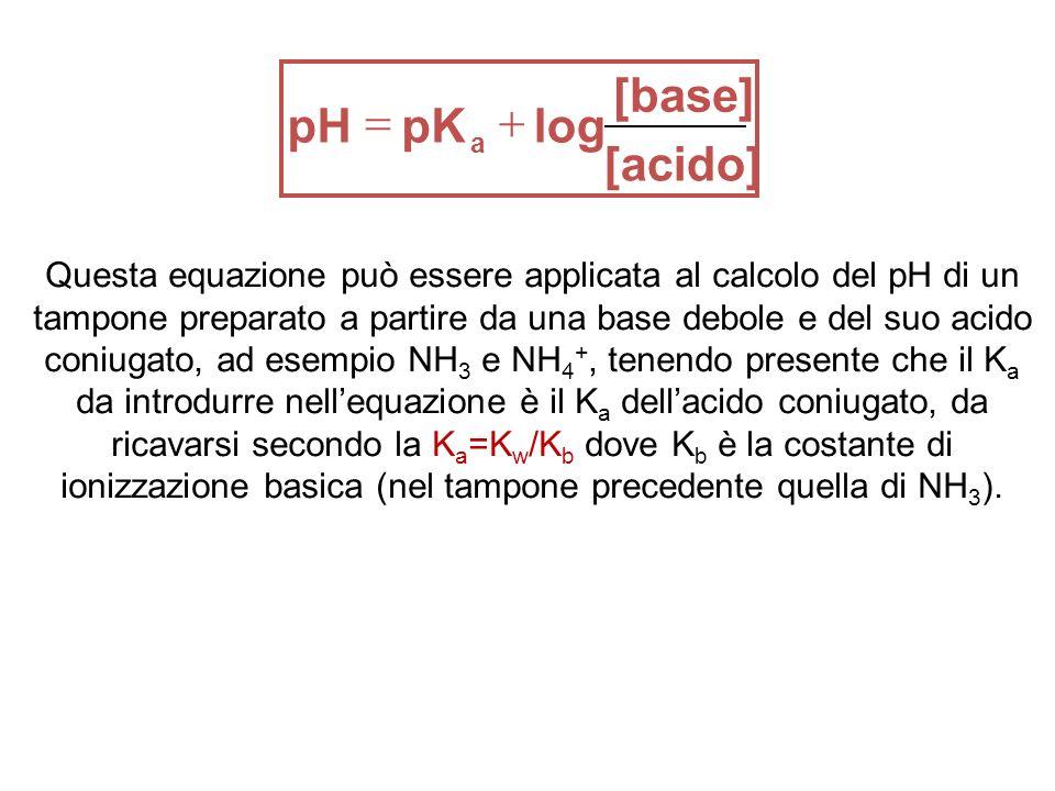 Questa equazione può essere applicata al calcolo del pH di un tampone preparato a partire da una base debole e del suo acido coniugato, ad esempio NH 3 e NH 4 +, tenendo presente che il K a da introdurre nellequazione è il K a dellacido coniugato, da ricavarsi secondo la K a =K w /K b dove K b è la costante di ionizzazione basica (nel tampone precedente quella di NH 3 ).