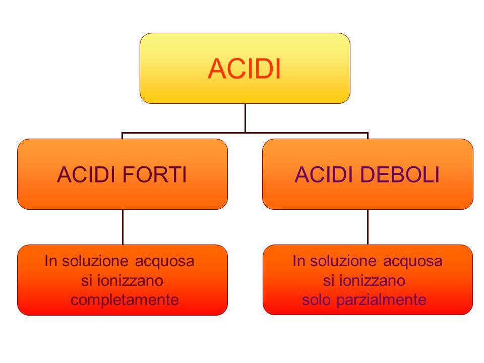 BASI BASI FORTIBASI DEBOLI In soluzione acquosa si dissociano o ionizzano in modo completo In soluzione acquosa producono quantità ridotte di ioni OH -