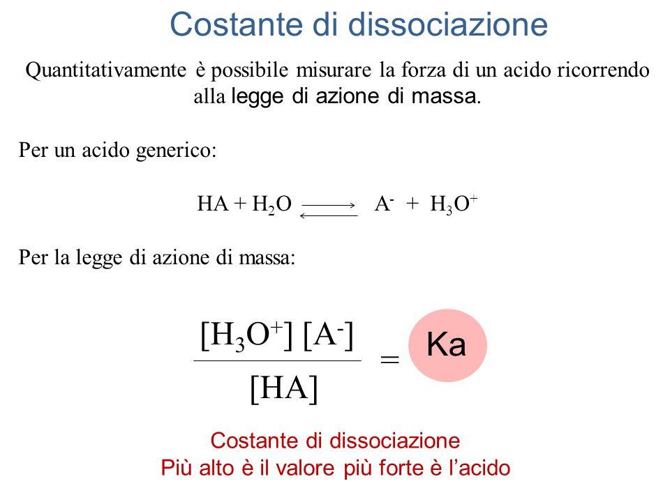Acidi e basi deboli Acidi deboli E passando ai logaritmi negativi si può calcolare il pH pH x C A = Ka- log [H 3 O + ] = - log