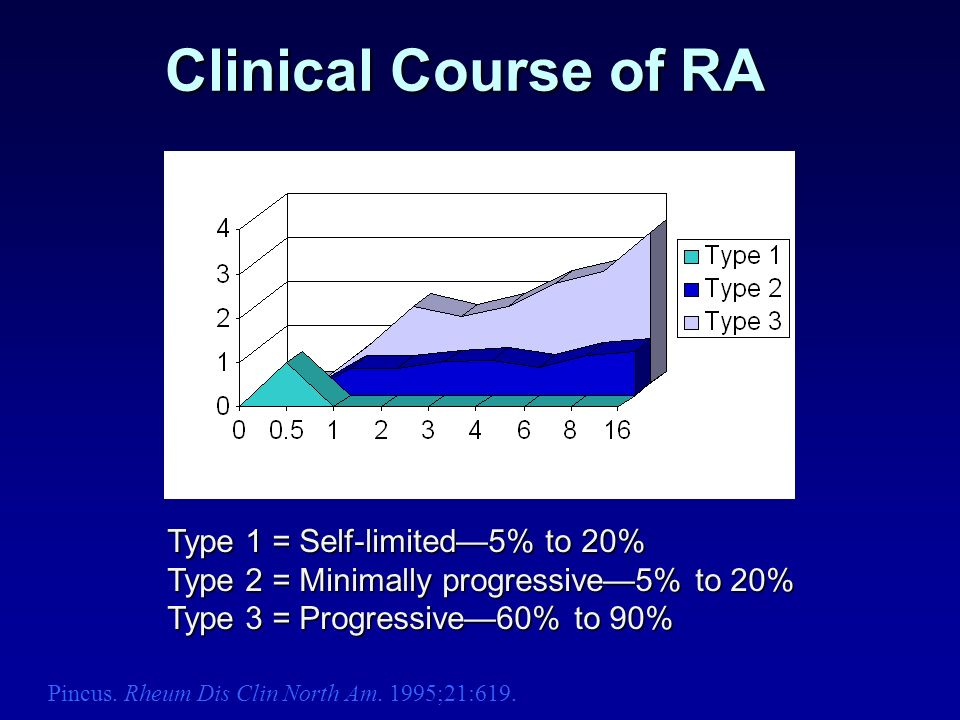 Clinical Course of RA Type 1 = Self-limited5% to 20% Type 2 = Minimally progressive5% to 20% Type 3 = Progressive60% to 90% Years Severity of Arthriti