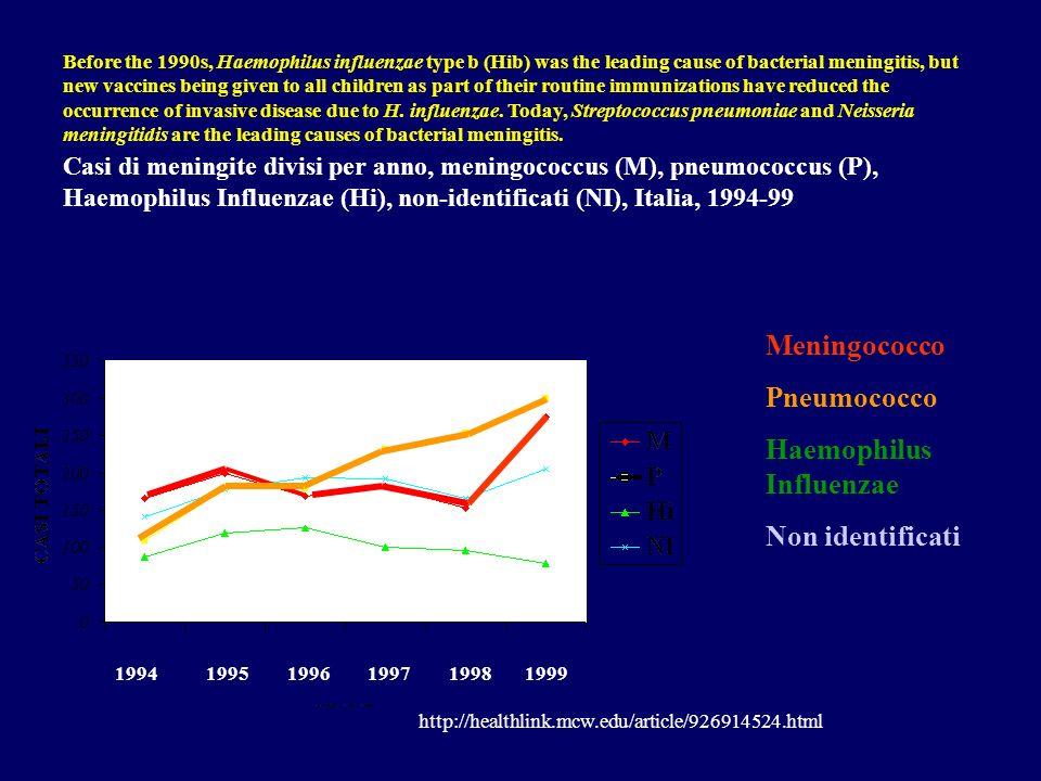 Casi di meningite divisi per anno, meningococcus (M), pneumococcus (P), Haemophilus Influenzae (Hi), non-identificati (NI), Italia, 1994-99 1994 1995