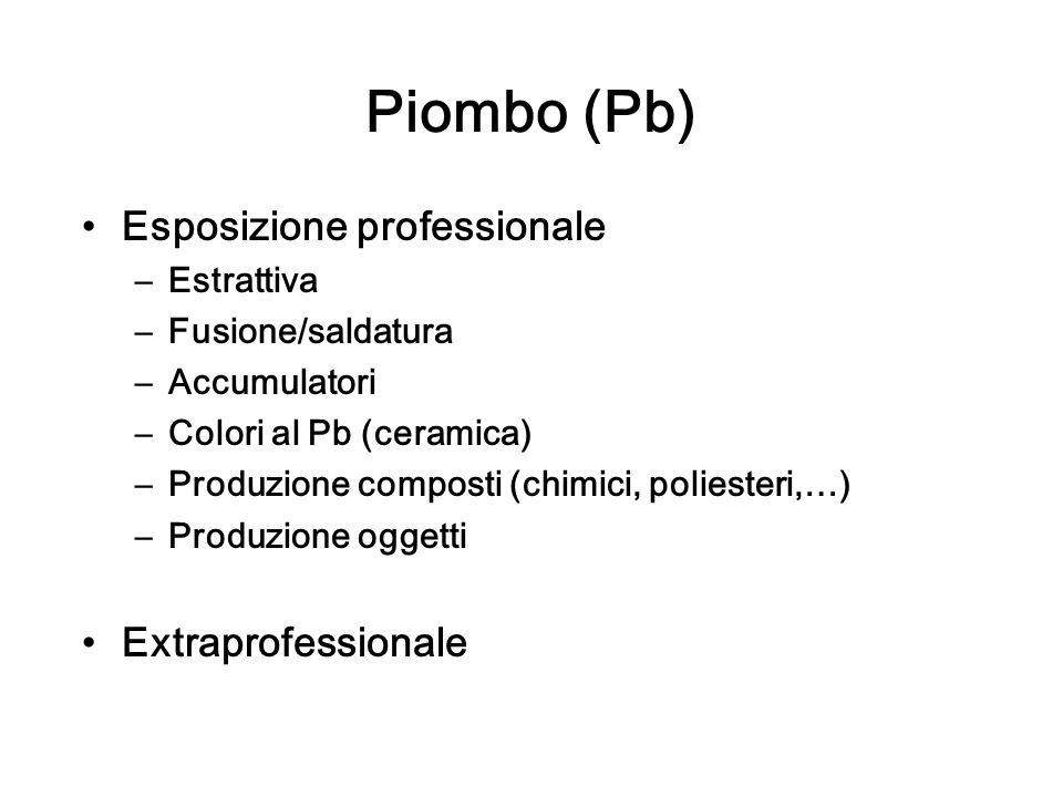Piombo (Pb) Esposizione professionale –Estrattiva –Fusione/saldatura –Accumulatori –Colori al Pb (ceramica) –Produzione composti (chimici, poliesteri,