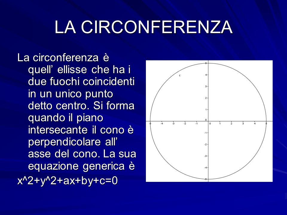 LA CIRCONFERENZA La circonferenza è quell ellisse che ha i due fuochi coincidenti in un unico punto detto centro. Si forma quando il piano intersecant
