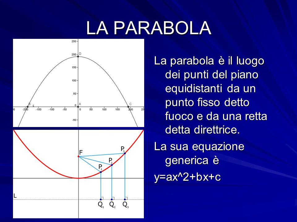 LA PARABOLA La parabola è il luogo dei punti del piano equidistanti da un punto fisso detto fuoco e da una retta detta direttrice. La sua equazione ge