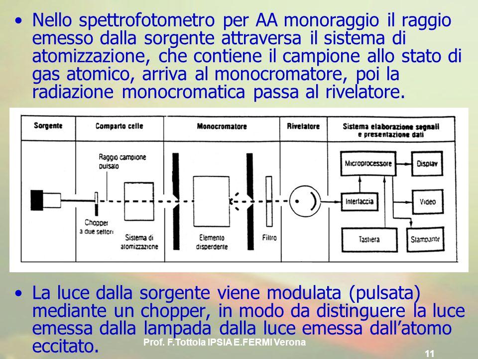 Prof. F.Tottola IPSIA E.FERMI Verona 11 Nello spettrofotometro per AA monoraggio il raggio emesso dalla sorgente attraversa il sistema di atomizzazion