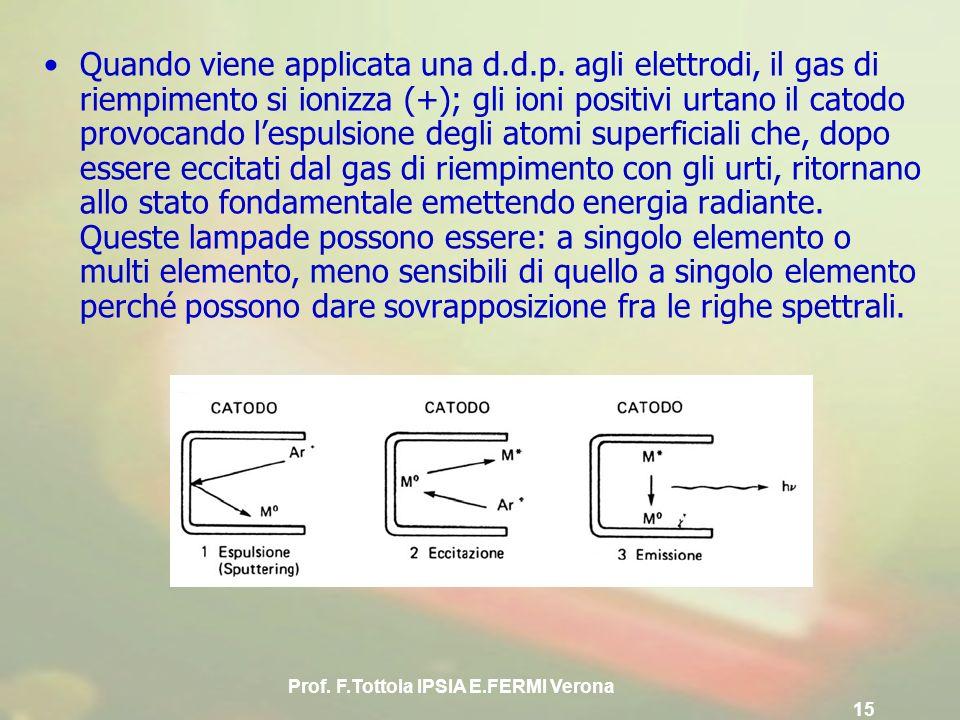 Prof. F.Tottola IPSIA E.FERMI Verona 15 Quando viene applicata una d.d.p. agli elettrodi, il gas di riempimento si ionizza (+); gli ioni positivi urta