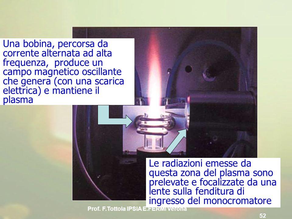Prof. F.Tottola IPSIA E.FERMI Verona 52 Una bobina, percorsa da corrente alternata ad alta frequenza, produce un campo magnetico oscillante che genera