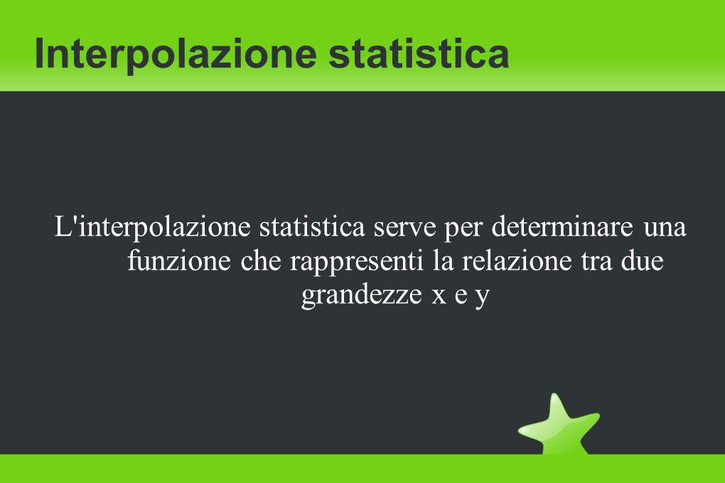 Interpolazione statistica Questa si attua quando si conoscono alcune coppie di dati, come x e y, interpretabili come dei punti Con l interpolazione si trova una funzione che descrive la relazione tra x e y