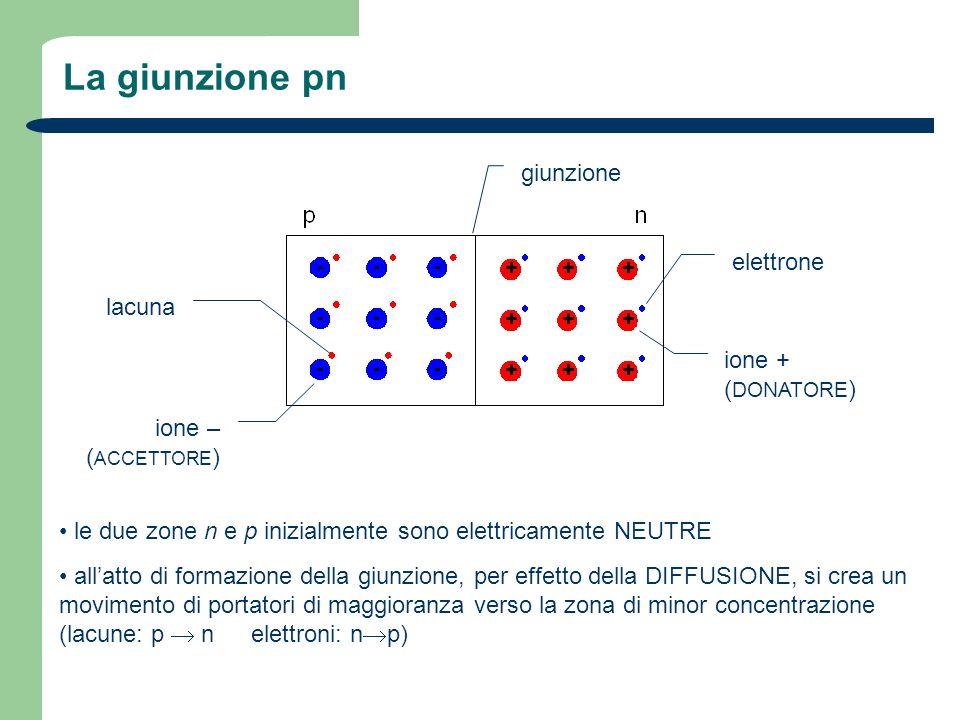 Polarizzazione inversa della giunzione pn la corrente inversa rimane trascurabile fintantoché la tensione inversa V G rimane al di sotto di un certo valore, detto TENSIONE DI ROTTURA (breakdown) V B quando V G V B la corrente inversa aumenta enormemente a causa di: EFFETTO ZENER: il campo elettrico ai capi della giunzione è così elevato da strappare gli elettroni dai legami covalenti allinterno della RdS EFFETTO VALANGA: un elettrone accelerato dal campo elettrico interno alla giunzione acquista un energia così elevata da strappare gli elettroni dai legami covalenti quando urta un atomo allinterno della RdS.
