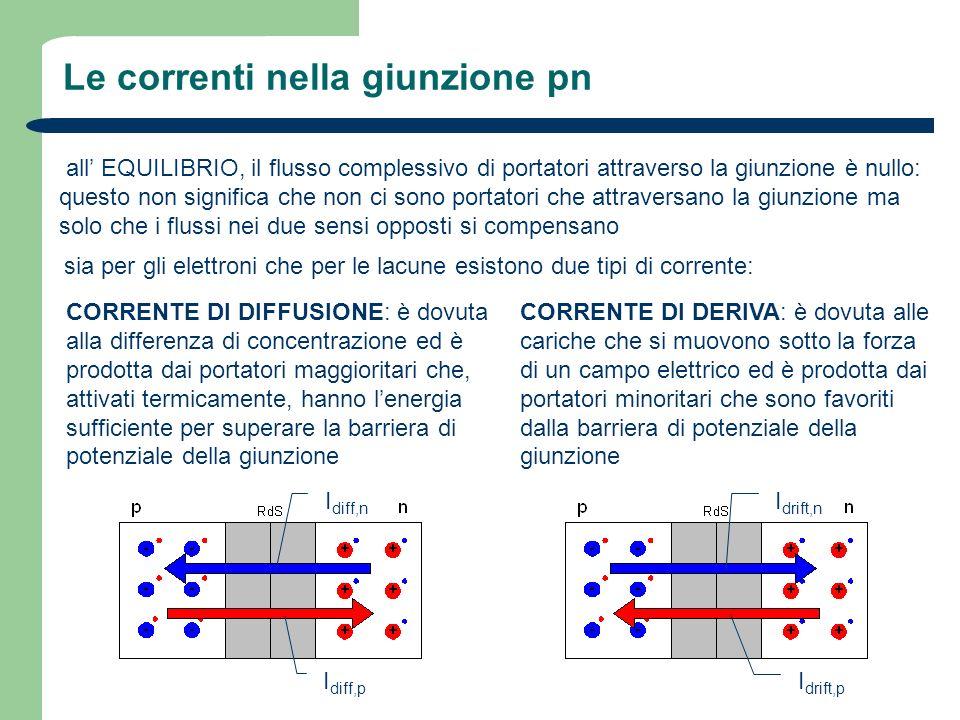 Le correnti nella giunzione pn all EQUILIBRIO: I drift,n =I diff,n I drift,p =I diff,p (principio di bilanciamento separato) filmato correnti giunzione equilibrio dal principio di bilanciamento separato si può ricavare che: a T amb (300K) V T =0,026V
