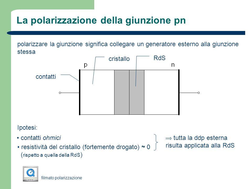 Polarizzazione diretta della giunzione pn La giunzione si dice polarizzata DIRETTAMENTE quando il polo + del generatore è collegato al lato p e il polo – al lato n il campo esterno si contrappone al campo interno della giunzione e provoca un abbassamento della barriera di potenziale della giunzione la diffusione riprende sospingendo elettroni nella direzione n p e lacune nella direzione p n (INIEZIONE DI PORTATORI MAGGIORITARI) liniezione produce un restringimento della RdS e, al tempo stesso, un aumento della ricombinazione i processi di iniezione e ricombinazione vengono alimentati dal generatore che continuamente fornisce elettroni al lato n e lacune al lato p (in realtà in questo ultimo caso sottrae elettroni) tutto questo si manifesta come passaggio di corrente nel circuito esterno I