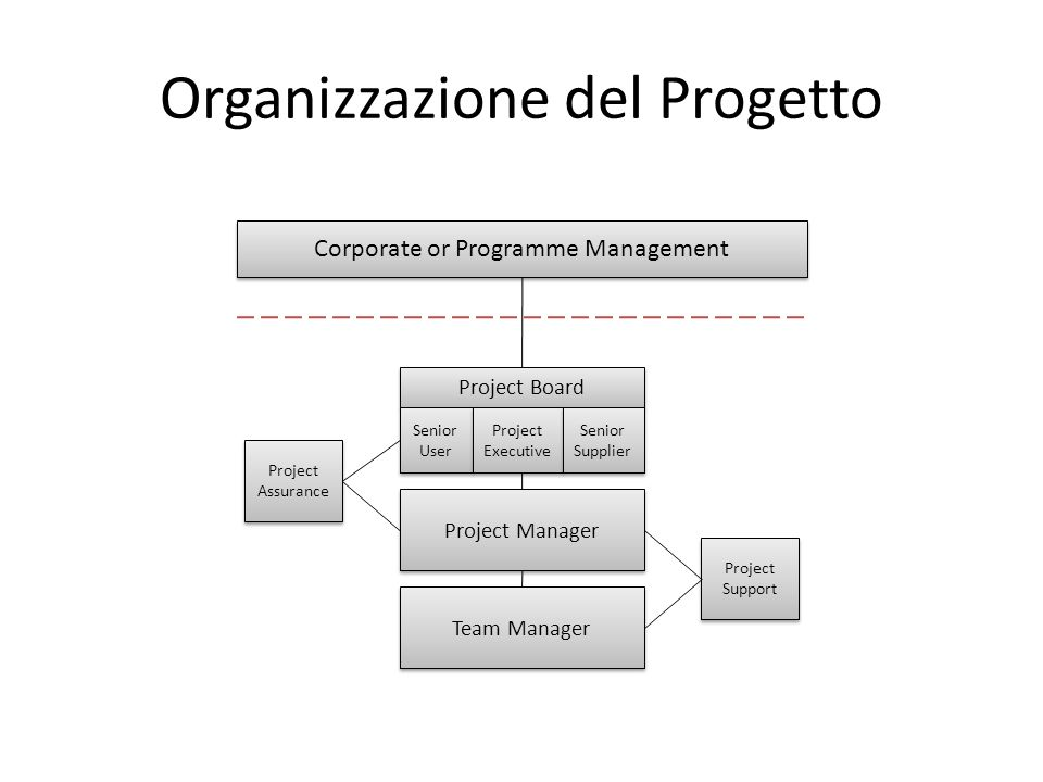 Organizzazione del Progetto Corporate or Programme Management Project Assurance Project Board Senior User Project Executive Senior Supplier Project Ma