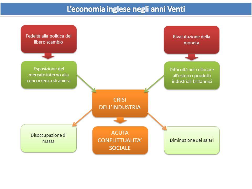 Fedeltà alla politica del libero scambio Esposizione del mercato interno alla concorrenza straniera CRISI DELLINDUSTRIA ACUTA CONFLITTUALITA SOCIALE R