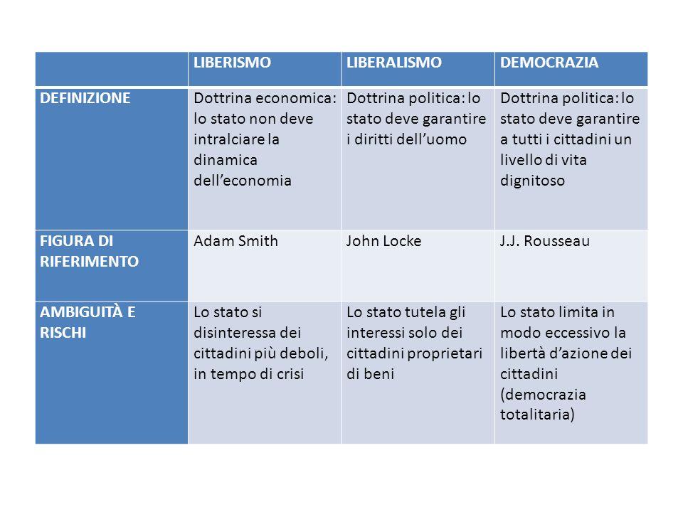 LIBERISMOLIBERALISMODEMOCRAZIA DEFINIZIONEDottrina economica: lo stato non deve intralciare la dinamica delleconomia Dottrina politica: lo stato deve