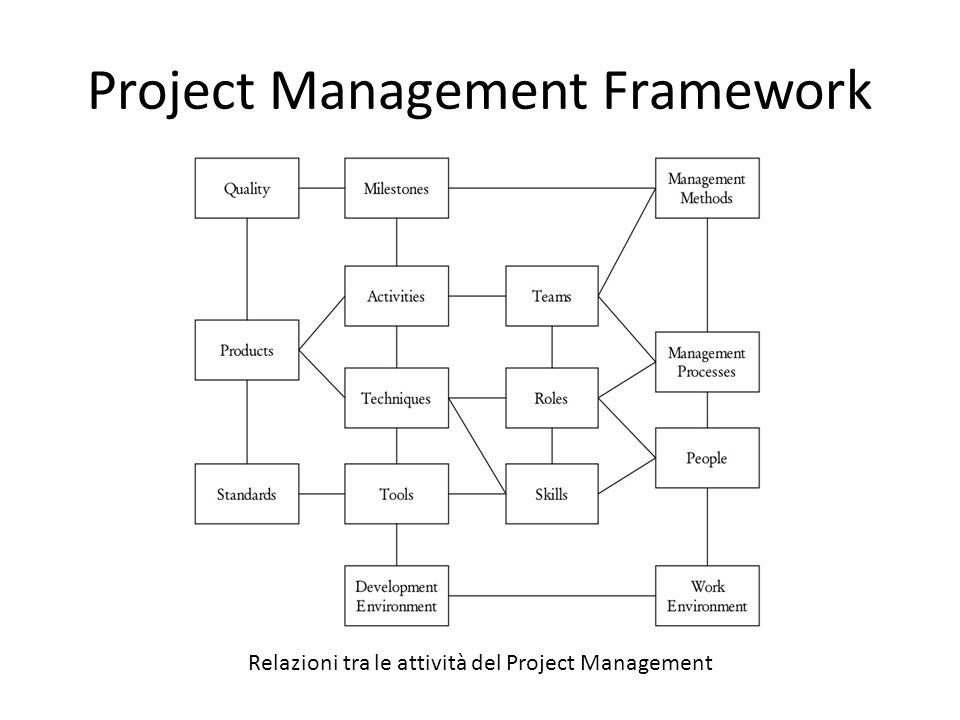 Agile Project Management Lapplicazione di una metodologia Agile in unorganizzazione già esistente e strutturata incontra alcuni ostacoli: I processi legacy devono far posto ai nuovi processi agili.