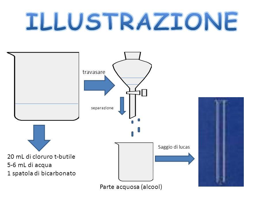 20 mL di cloruro t-butile 5-6 mL di acqua 1 spatola di bicarbonato travasare Parte acquosa (alcool) separazione Saggio di lucas