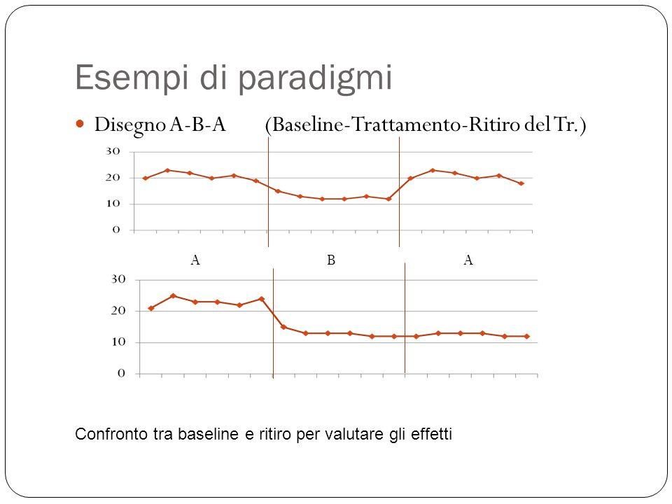 Esempi di paradigmi Disegno A-B-A (Baseline-Trattamento-Ritiro del Tr.) AAB Confronto tra baseline e ritiro per valutare gli effetti