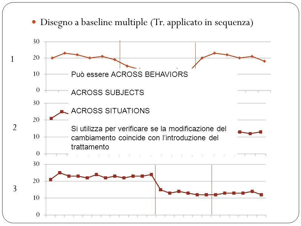 Disegno a baseline multiple (Tr. applicato in sequenza) 1 3 2 Può essere ACROSS BEHAVIORS ACROSS SUBJECTS ACROSS SITUATIONS Si utilizza per verificare