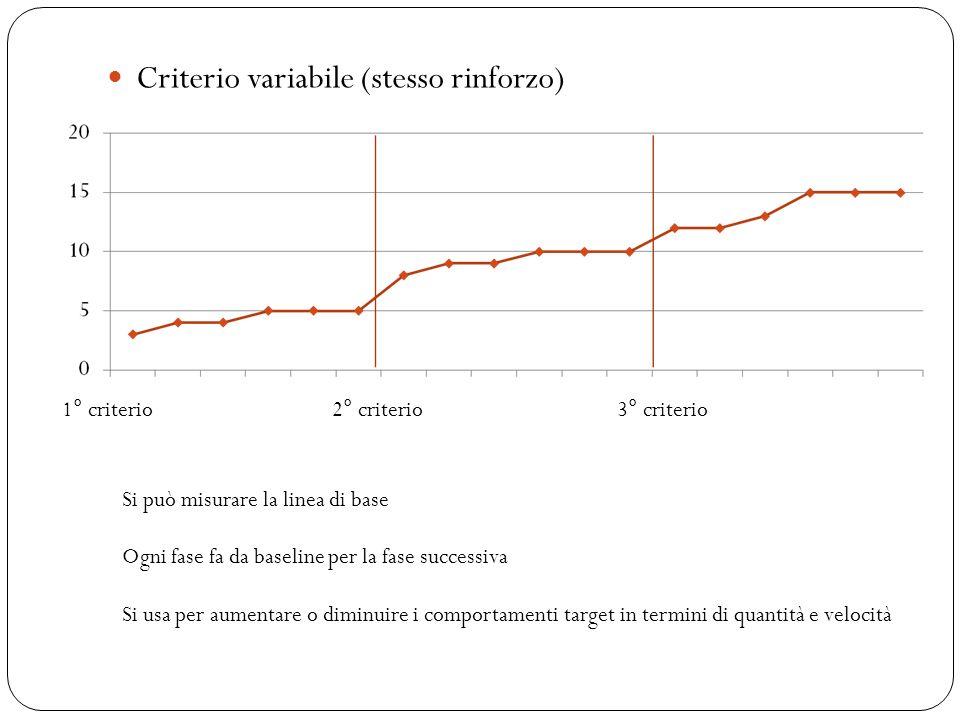 Criterio variabile (stesso rinforzo) 1° criterio2° criterio3° criterio Si può misurare la linea di base Ogni fase fa da baseline per la fase successiv