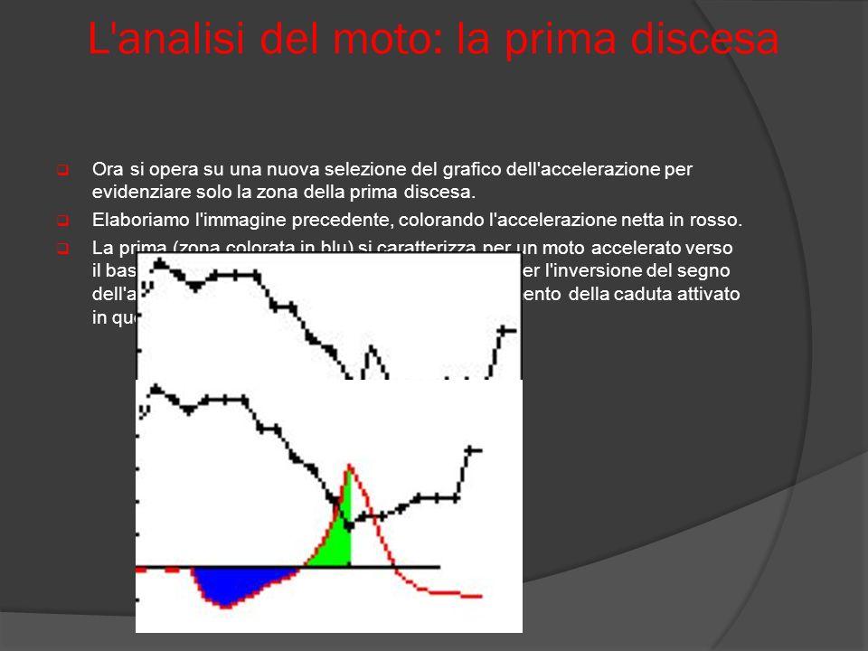 L'analisi del moto: la prima discesa Ora si opera su una nuova selezione del grafico dell'accelerazione per evidenziare solo la zona della prima disce