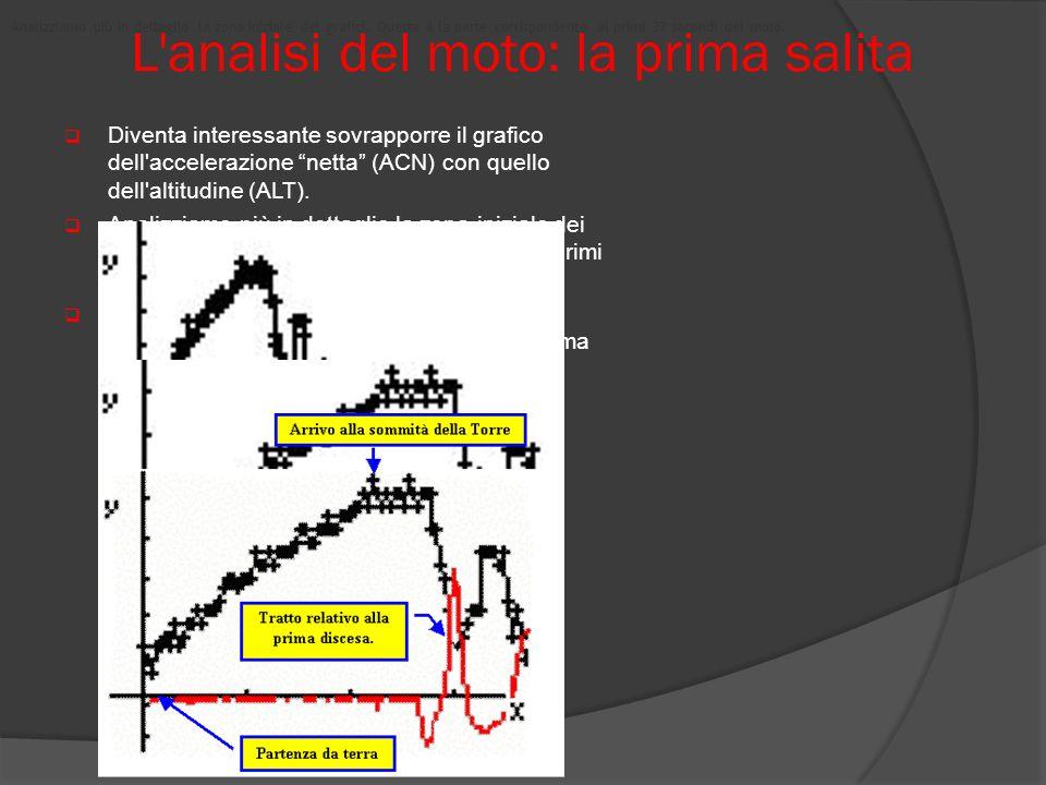 L'analisi del moto: la prima salita Diventa interessante sovrapporre il grafico dell'accelerazione netta (ACN) con quello dell'altitudine (ALT). Anali