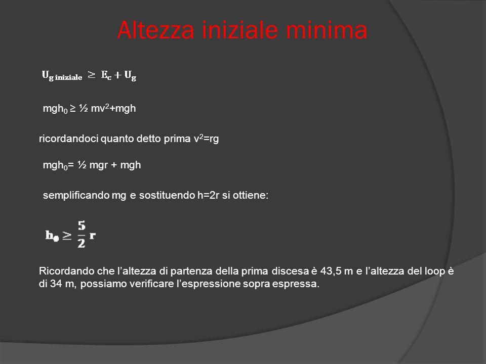Altezza iniziale minima mgh 0 ½ mv 2 +mgh ricordandoci quanto detto prima v 2 =rg mgh 0 = ½ mgr + mgh semplificando mg e sostituendo h=2r si ottiene: