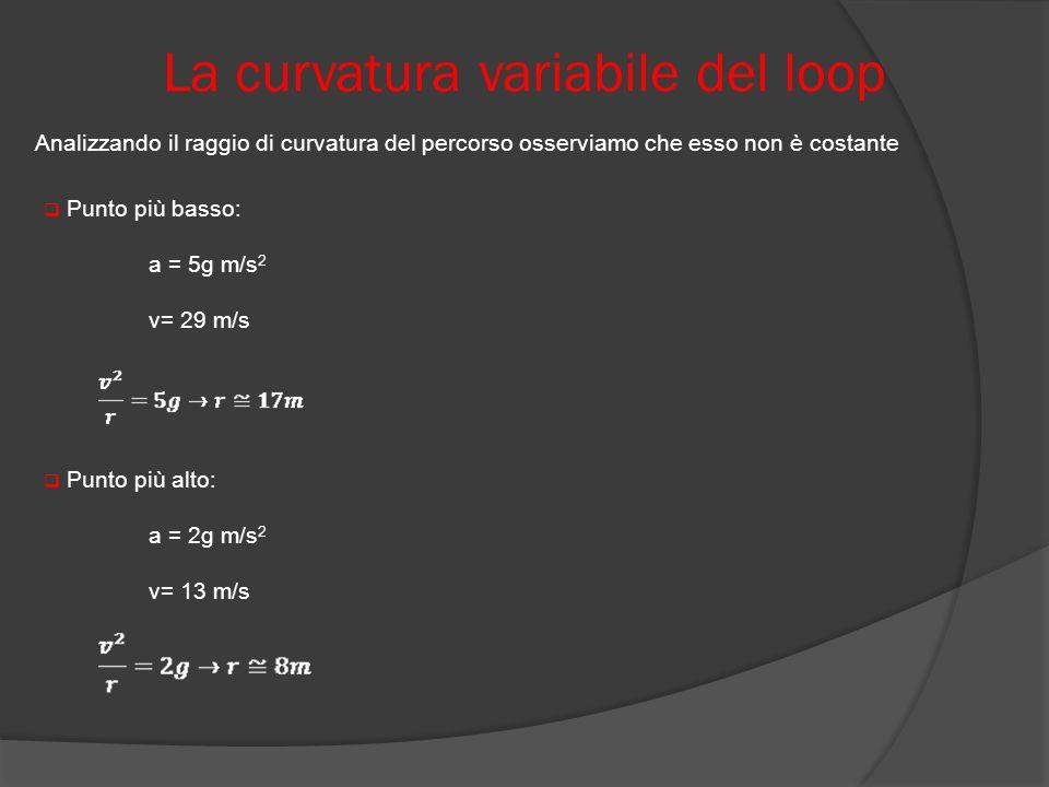 La curvatura variabile del loop Analizzando il raggio di curvatura del percorso osserviamo che esso non è costante Punto più basso: a = 5g m/s 2 v= 29