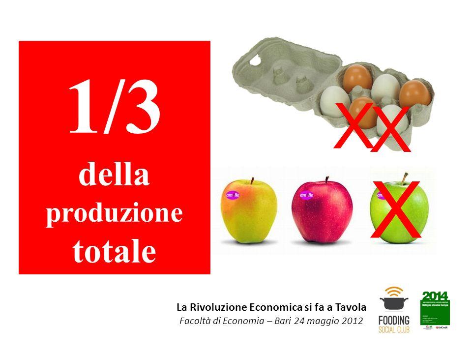 La Rivoluzione Economica si fa a Tavola Facoltà di Economia – Bari 24 maggio 2012 1/3 della produzione totale X X X