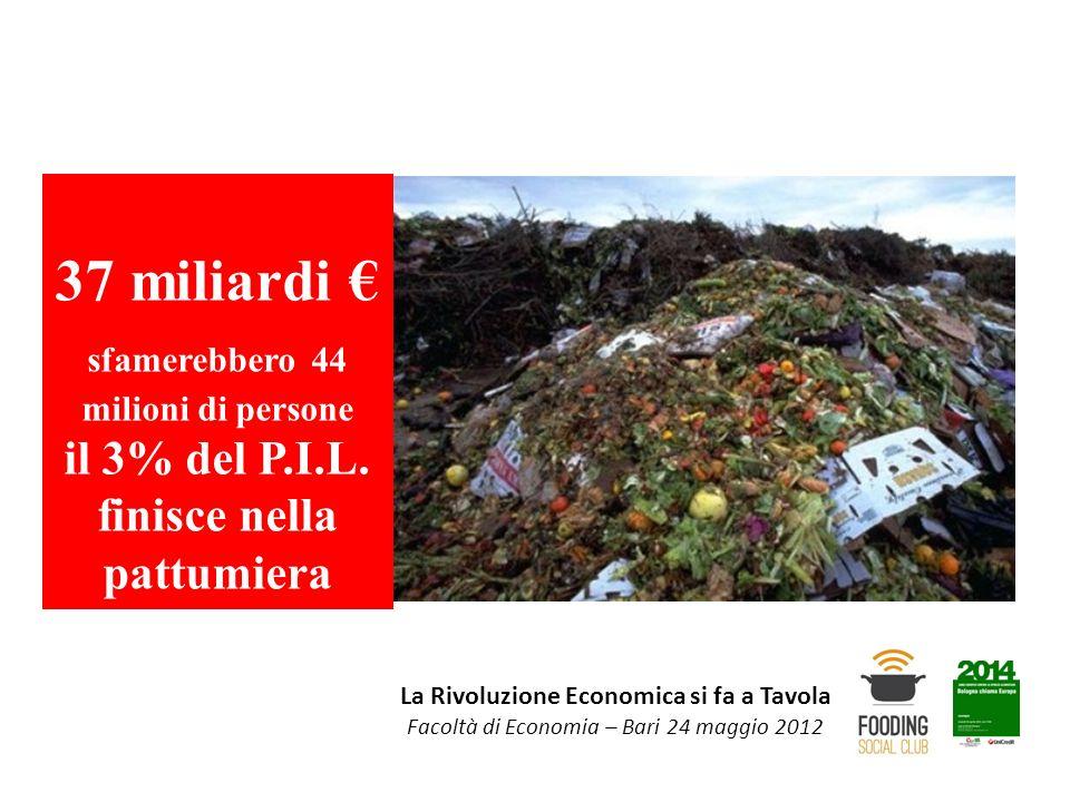 La Rivoluzione Economica si fa a Tavola Facoltà di Economia – Bari 24 maggio 2012 37 miliardi sfamerebbero 44 milioni di persone il 3% del P.I.L. fini