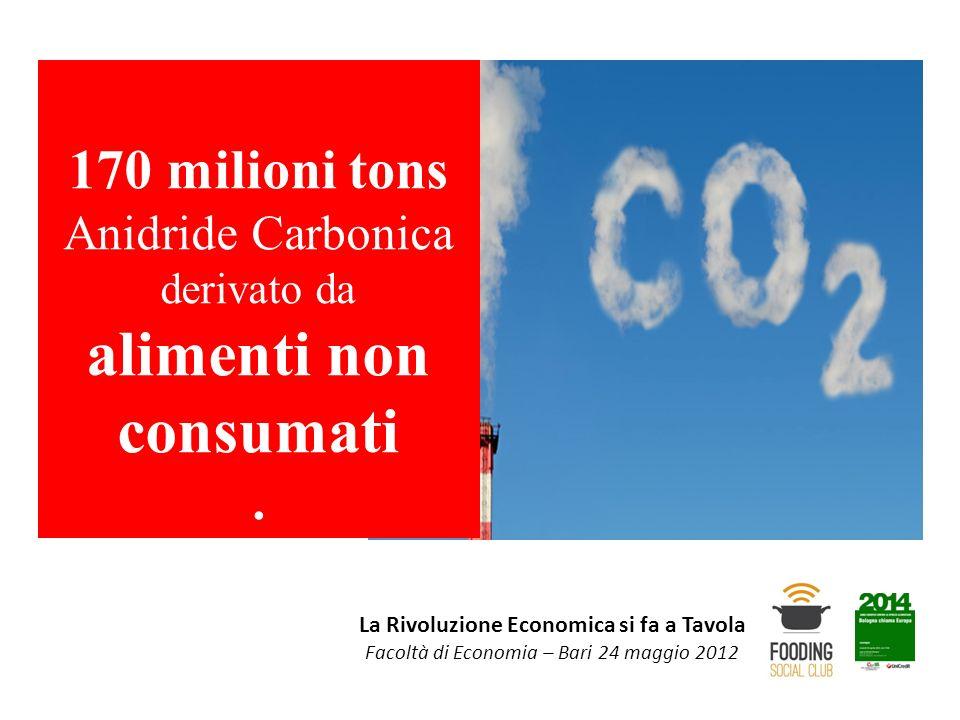 La Rivoluzione Economica si fa a Tavola Facoltà di Economia – Bari 24 maggio 2012 170 milioni tons Anidride Carbonica derivato da alimenti non consuma