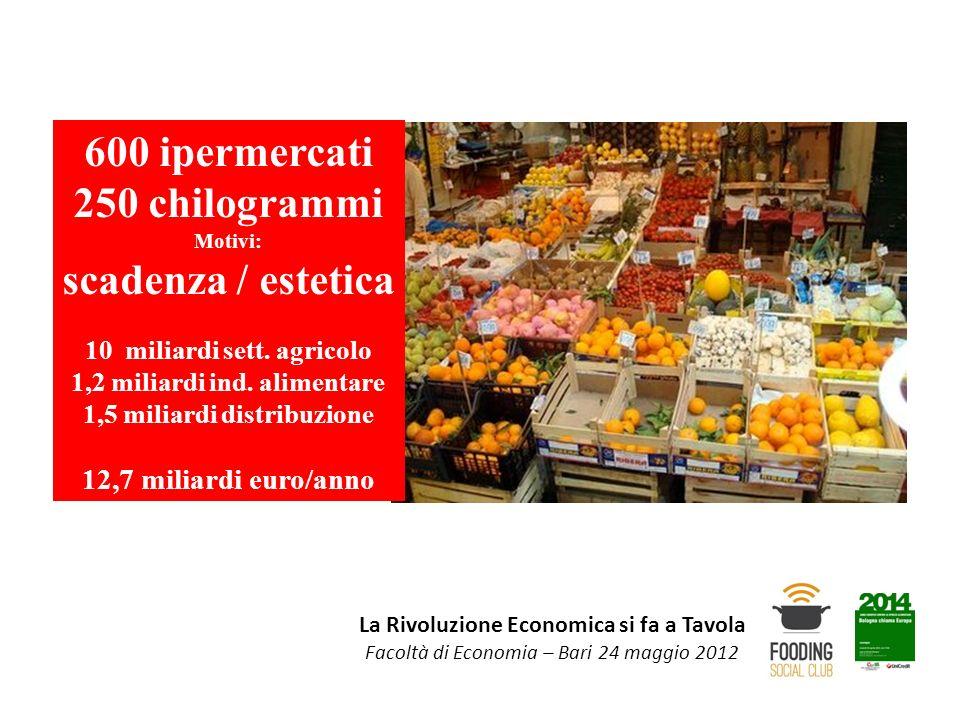 La Rivoluzione Economica si fa a Tavola Facoltà di Economia – Bari 24 maggio 2012 600 ipermercati 250 chilogrammi Motivi: scadenza / estetica 10 milia