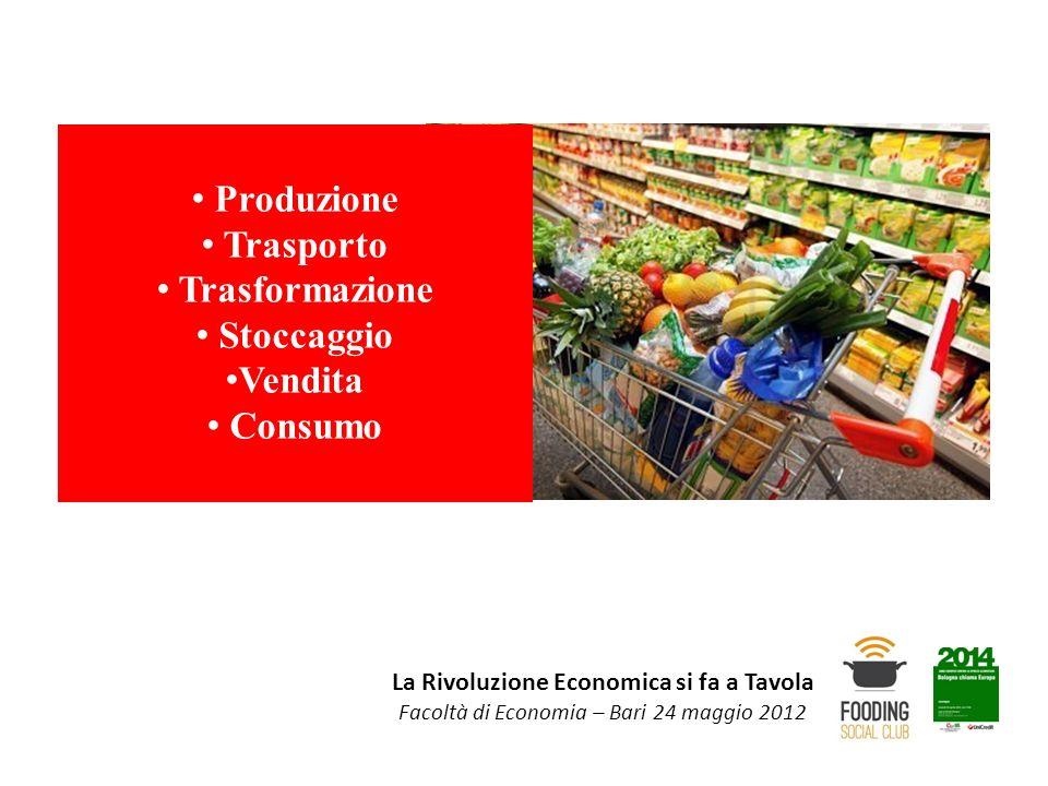 La Rivoluzione Economica si fa a Tavola Facoltà di Economia – Bari 24 maggio 2012 Produzione Trasporto Trasformazione Stoccaggio Vendita 60-65% Consumo 35-40%