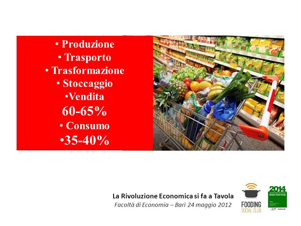 La Rivoluzione Economica si fa a Tavola Facoltà di Economia – Bari 24 maggio 2012 Produzione Trasporto Trasformazione Stoccaggio Vendita 60-65% Consum
