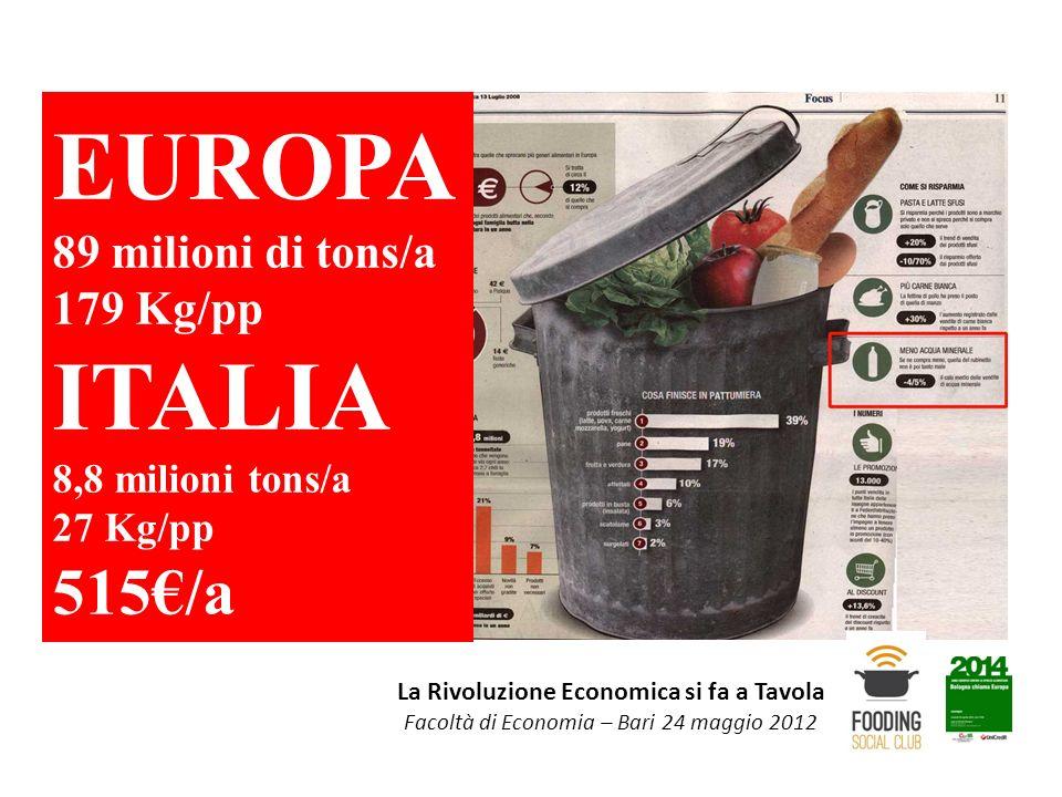 La Rivoluzione Economica si fa a Tavola Facoltà di Economia – Bari 24 maggio 2012 EUROPA 89 milioni di tons/a 179 Kg/pp ITALIA 8,8 milioni tons/a 27 K