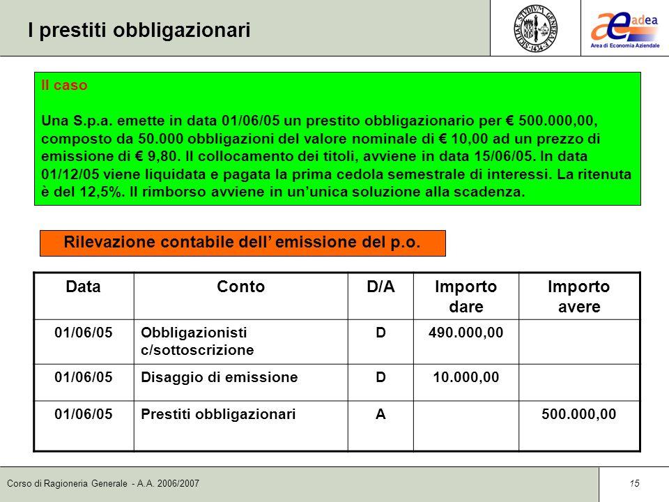 Corso di Ragioneria Generale - A.A. 2006/2007 15 I prestiti obbligazionari DataContoD/AImporto dare Importo avere 01/06/05Obbligazionisti c/sottoscriz