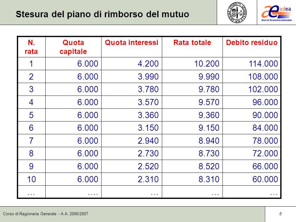 Corso di Ragioneria Generale - A.A. 2006/2007 8 N. rata Quota capitale Quota interessiRata totaleDebito residuo 16.0004.20010.200114.000 26.0003.9909.