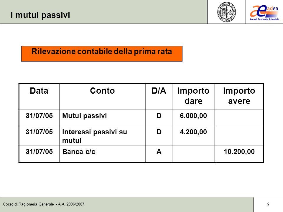 Corso di Ragioneria Generale - A.A. 2006/2007 9 Rilevazione contabile della prima rata DataContoD/AImporto dare Importo avere 31/07/05Mutui passiviD6.