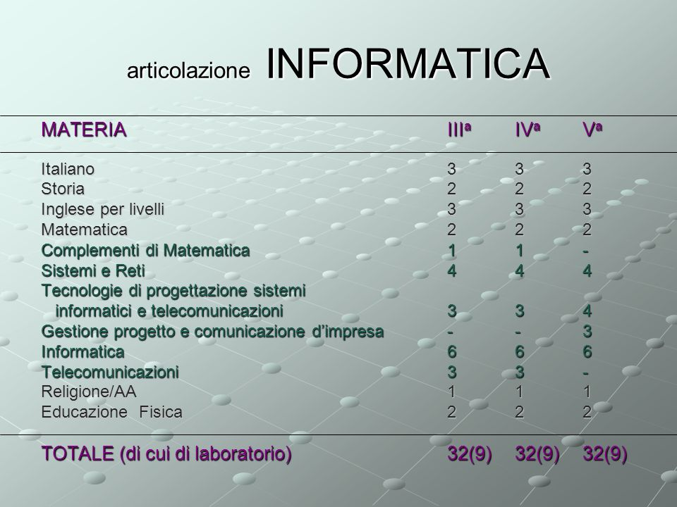 articolazione INFORMATICA MATERIAIIIaIVaVa Italiano333 Storia222 Inglese per livelli333 Matematica222 Complementi di Matematica11- Sistemi e Reti444 Tecnologie di progettazione sistemi informatici e telecomunicazioni334 Gestione progetto e comunicazione dimpresa--3 Informatica666 Telecomunicazioni33- Religione/AA111 Educazione Fisica222 TOTALE (di cui di laboratorio)32(9)32(9)32(9)