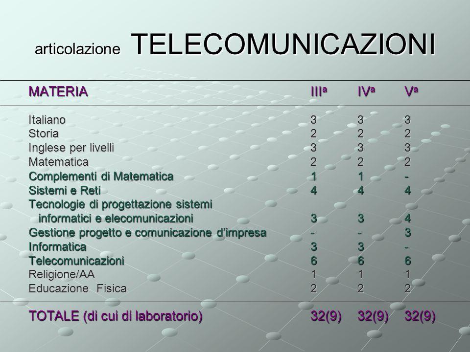 articolazione TELECOMUNICAZIONI MATERIAIII a IV a V a Italiano333 Storia222 Inglese per livelli333 Matematica222 Complementi di Matematica11 - Sistemi e Reti 444 Tecnologie di progettazione sistemi informatici e elecomunicazioni334 informatici e elecomunicazioni334 Gestione progetto e comunicazione dimpresa--3 Informatica33- Telecomunicazioni666 Religione/AA111 Educazione Fisica222 TOTALE (di cui di laboratorio)32(9)32(9)32(9)