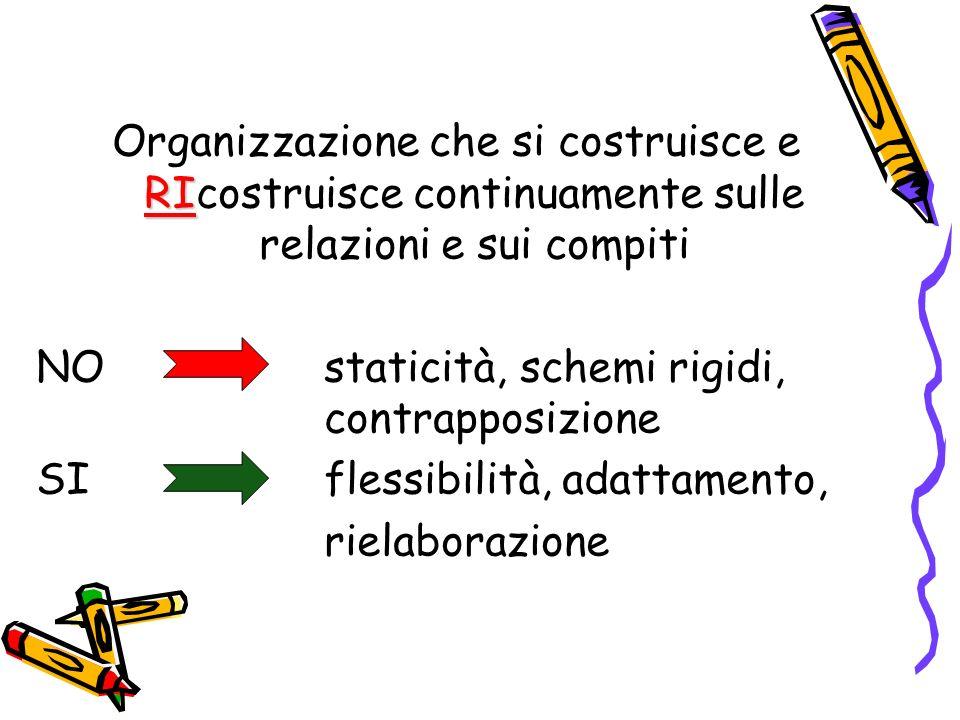 RI Organizzazione che si costruisce e RIcostruisce continuamente sulle relazioni e sui compiti NOstaticità, schemi rigidi, contrapposizione SIflessibilità, adattamento, rielaborazione