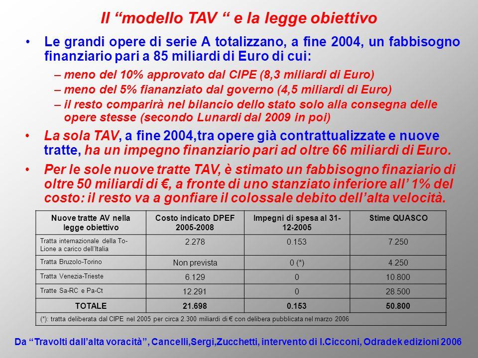 Le grandi opere di serie A totalizzano, a fine 2004, un fabbisogno finanziario pari a 85 miliardi di Euro di cui: Il modello TAV e la legge obiettivo