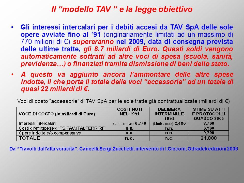 Il modello TAV e la legge obiettivo Gli interessi intercalari per i debiti accesi da TAV SpA delle sole opere avviate fino al 91 (originariamente limi