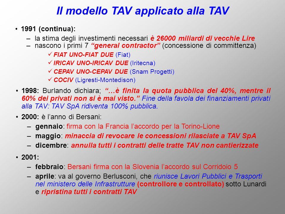 1991 (continua): –la stima degli investimenti necessari è 26000 miliardi di vecchie Lire Il modello TAV applicato alla TAV 1998: Burlando dichiara; …è