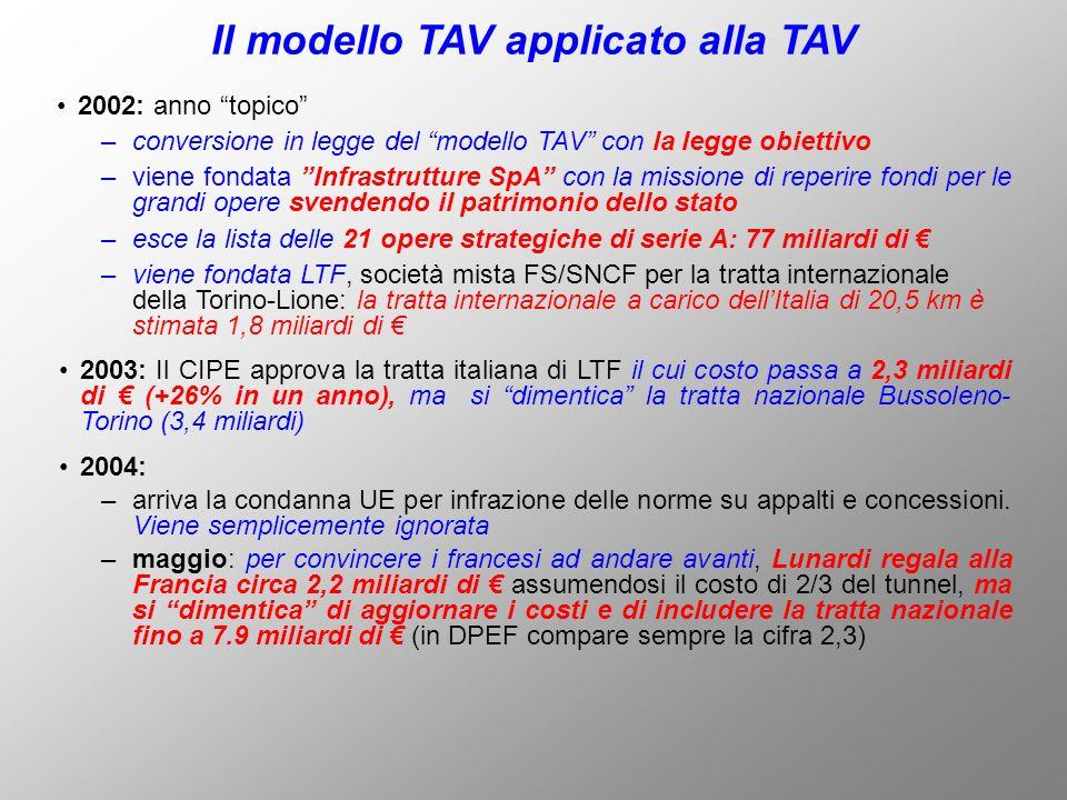 2002: anno topico Il modello TAV applicato alla TAV –conversione in legge del modello TAV con la legge obiettivo –viene fondata Infrastrutture SpA con