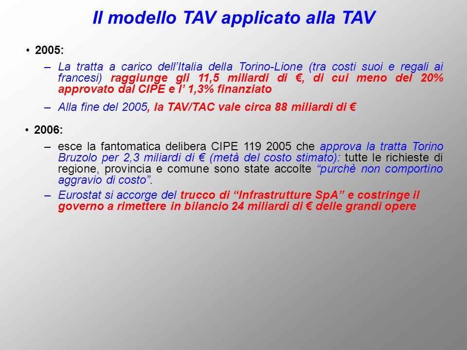 2006: Il modello TAV applicato alla TAV –esce la fantomatica delibera CIPE 119 2005 che approva la tratta Torino Bruzolo per 2,3 miliardi di (metà del