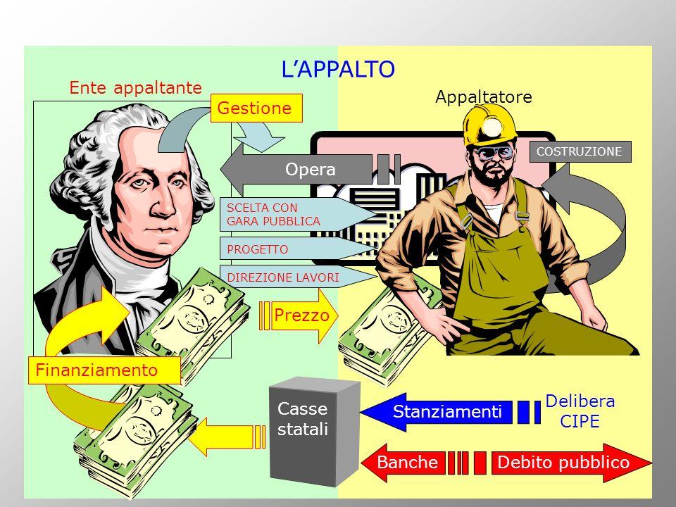 Banche Casse statali Ente appaltante Prezzo Opera Appaltatore COSTRUZIONE PROGETTO DIREZIONE LAVORI SCELTA CON GARA PUBBLICA Gestione LAPPALTO Finanzi